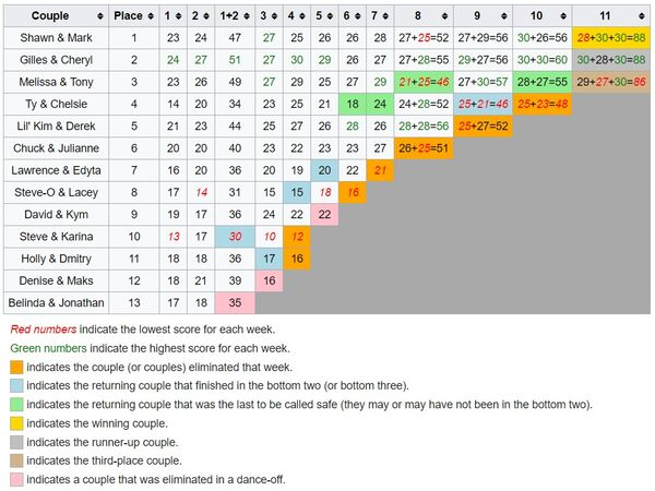 Scoring Chart S8