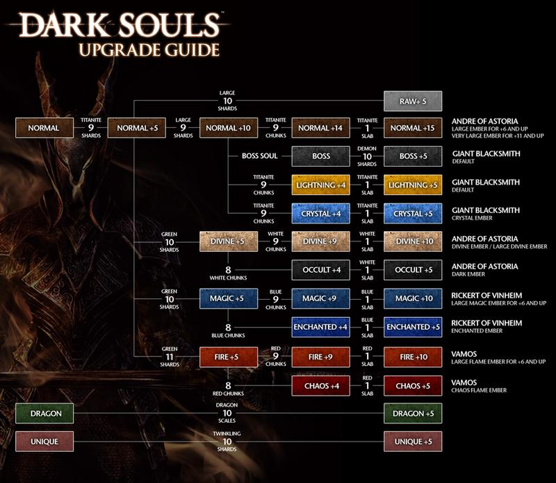 Dark Souls  Builds Reddit