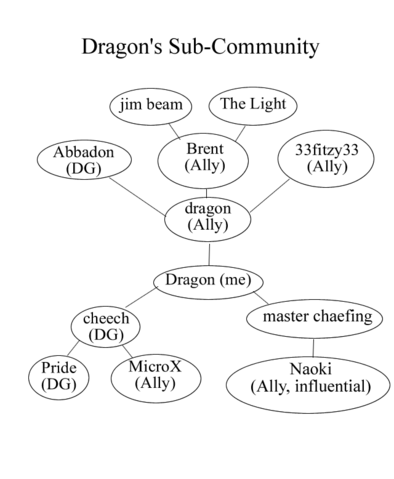 File:Dragon's Community.png