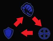 Combat triangle