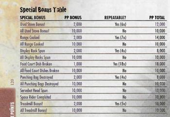 Special Bonus table