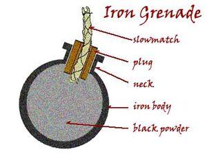 Grenade-diagram