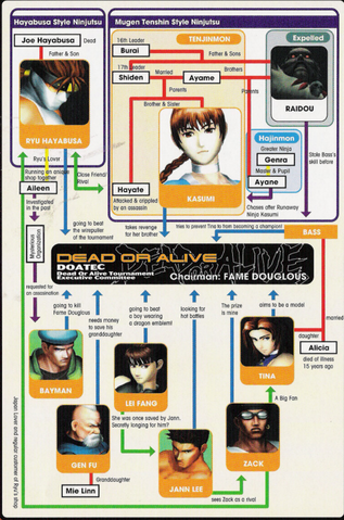 File:Interrelationship of Characters.PNG