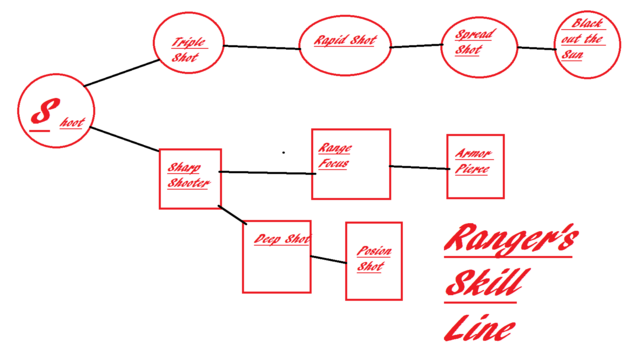File:Rangers skill line.png