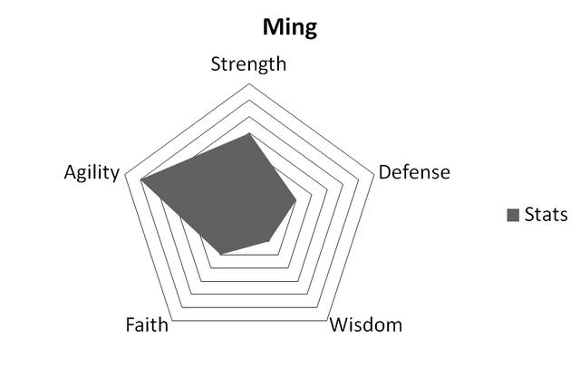 File:MingStats.png