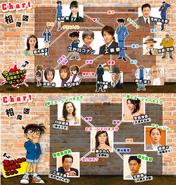 Conan 2 chart