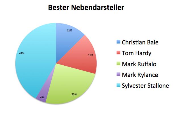 Datei:Bester Nebendarsteller.png