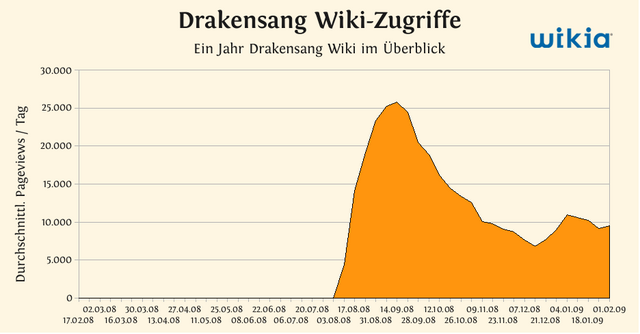 Datei:Drakensang.png
