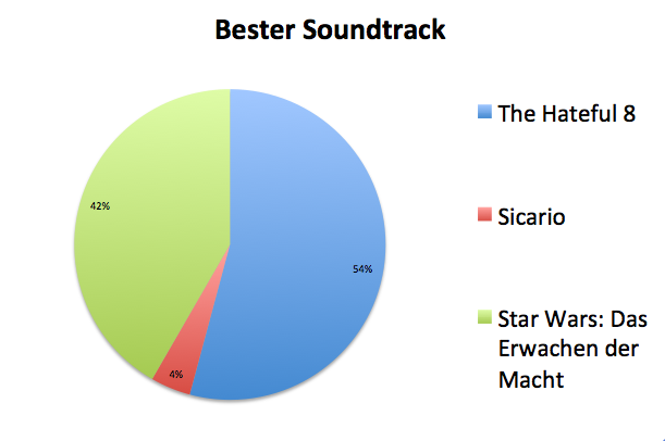 Datei:Bester Soundtrack.png