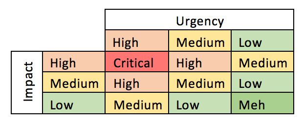Datei:Impact-Urgency-Grafik.png