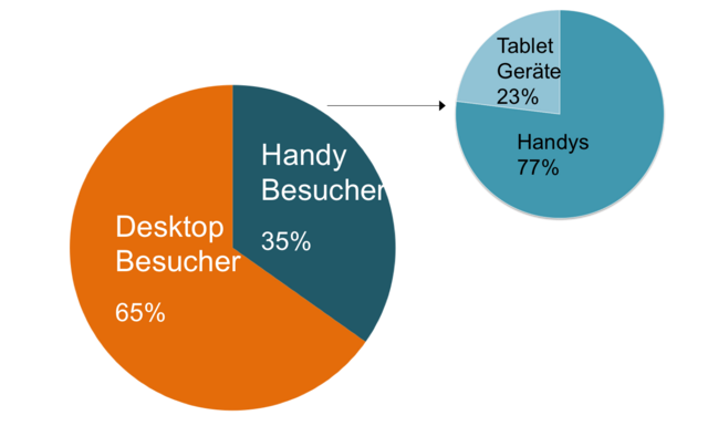 Datei:Mobile Besucher.png