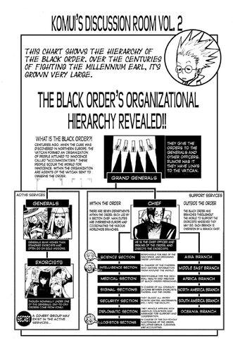 Black Order organigram
