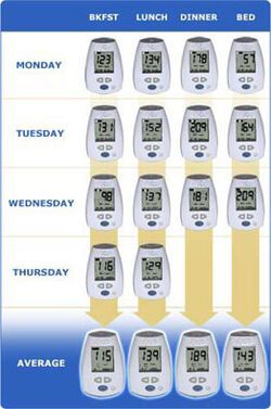 Glucose variability