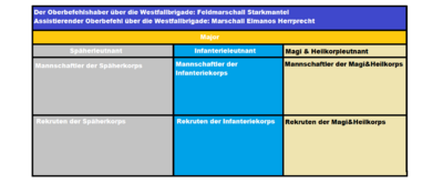 Westfallbrigaden layout.png