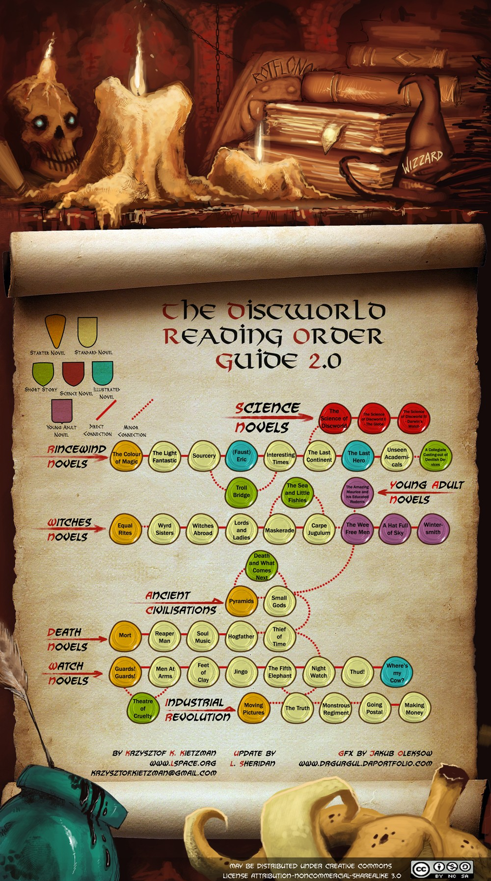 The-discworld-reading-order-guide-20