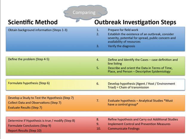 File:Scientific Method vs Investigation Steps.jpg