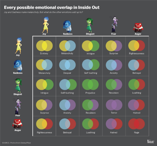 File:Inside out the emotions.png