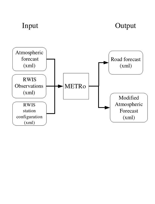 Input output metro