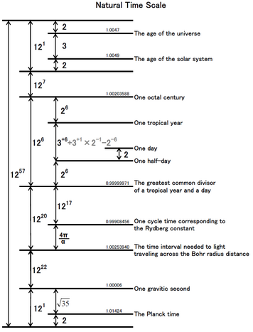File:NaturalTimeScale.png