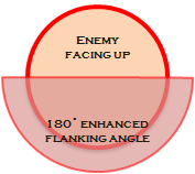 Flanking combat movement