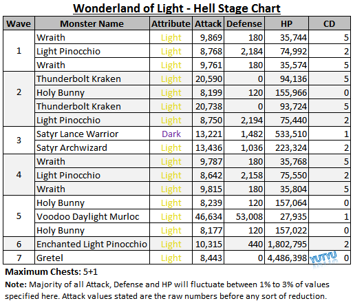 File:Wonderland of Light - Hell Stage Chart.png