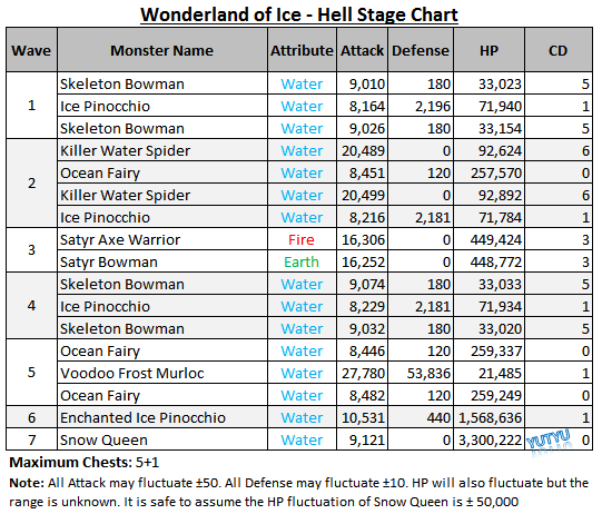 File:Wonderland of Ice - Hell Stage Chart.png