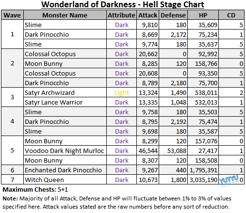 File:Wonderland of Darkness - Hell Stage Chart.png