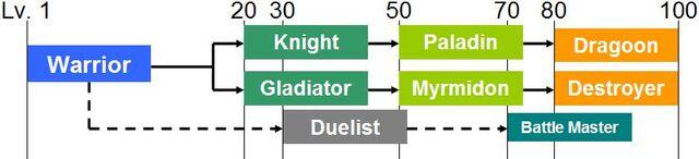 File:Warrior class tree.JPG