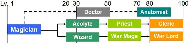 File:Magician class tree.JPG