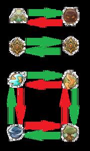 Dragon Island Type Chart
