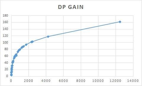 DP gain against XP gain