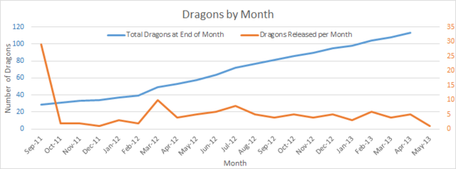 File:Total Dragons per Month.png