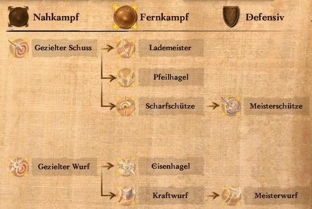 Datei:Sonderfertigkeiten Fernkampf.jpg