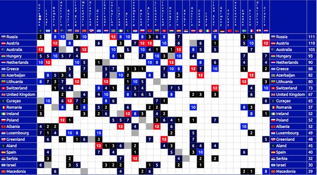 File:DSC -04 Scoreboard.png