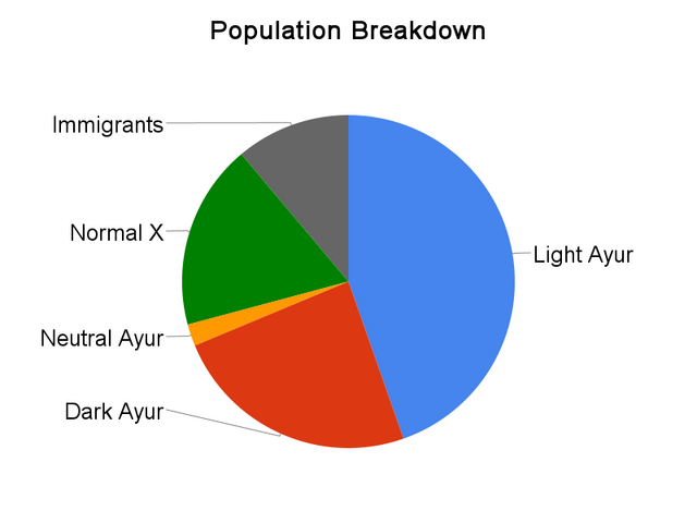 File:Population breakdown.png