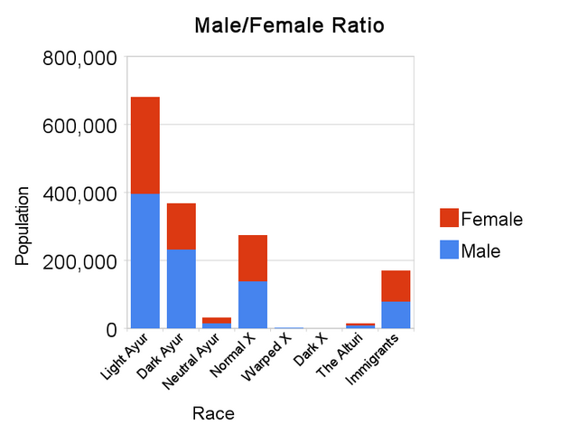 File:Male female ratio.png