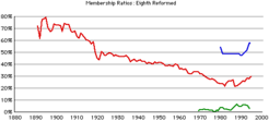 8th-rca-rates