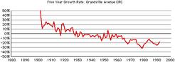 Grandville-ave-growth