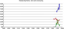 Servants-comm-rca-rates