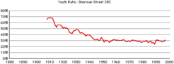 Sherman-st-youth
