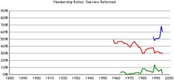 Oakview-rca-rates