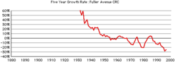 Fuller-ave-crc-growth