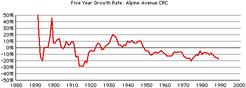 Alpine-crc-growth