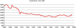 First-crc-youth
