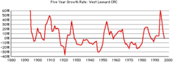 West-leonard-growth