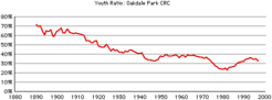 Oakdale-crc-youth