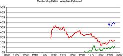 Aberdeen-rca-gr-rates