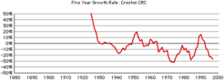 Creston-crc-growth