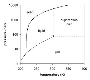 File:Carbon dioxide pressure-temperature phase diagram.jpg