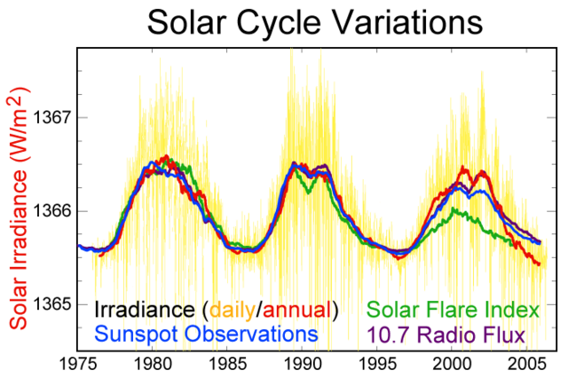 File:Solar-cycle-data.png